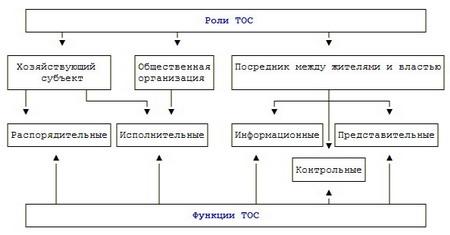 Гражданско правовой договор на выполнение услуг с физическим лицом образец.