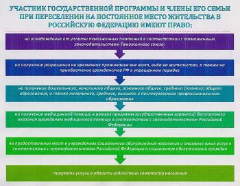 Брошюра по программе переселения соотечественников в Волгоградскую область